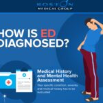 How is ED Diagnosed?