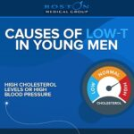 Causes of Low-T in Younger Men