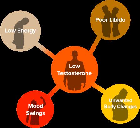 symptoms-low-t-image